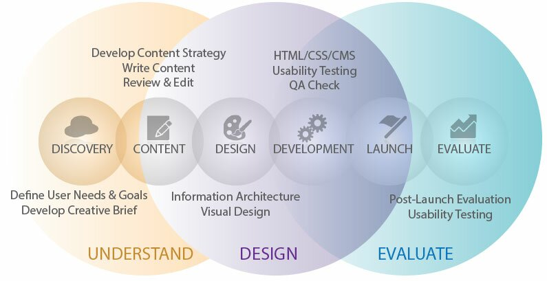 Our web development process starts with understanding your goals and market and ends with a website designed to reach those goals.